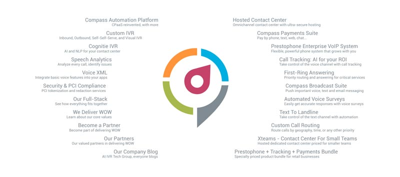 site map ivr technology group